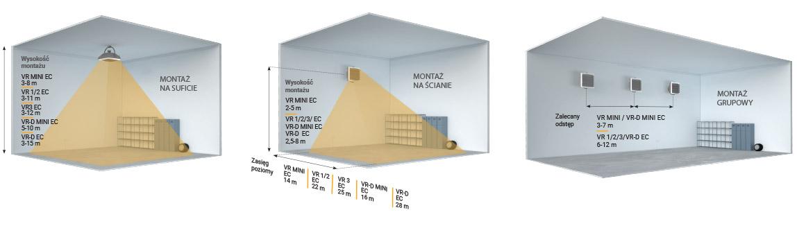 Lufterhitzer VOLCANO VR Mini 3-20 kW AC Motor Maximale Luftleistung 2100 m3//h